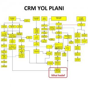 Crm açılımı nedir