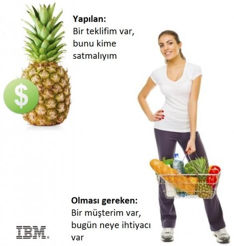 IBM-perakende-3