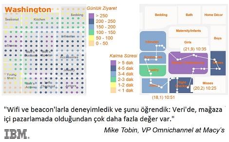 IBM-perakende-5
